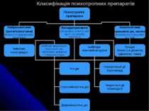 Класифікація психотропних препаратів