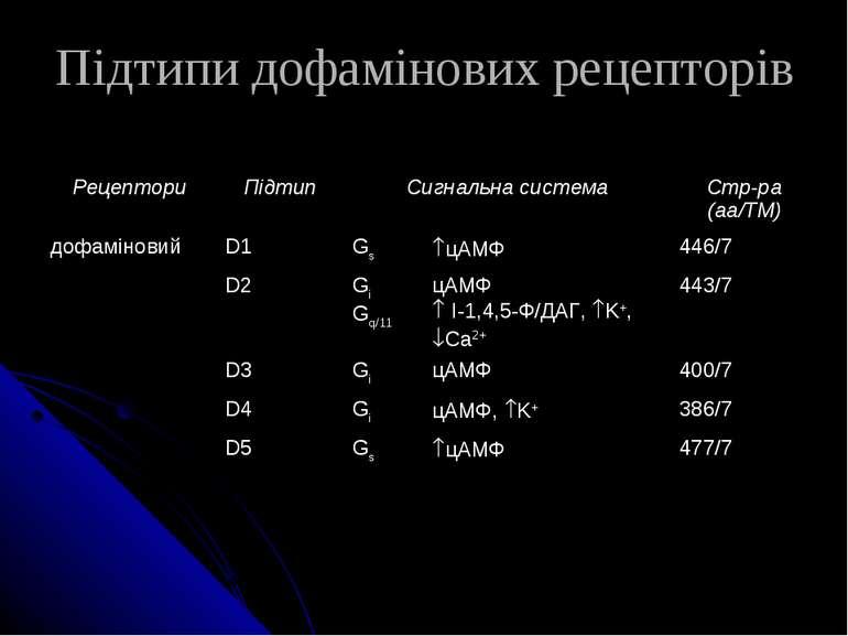 Підтипи дофамінових рецепторів Рецептори Підтип Сигнальна система Стр-ра (aa/...