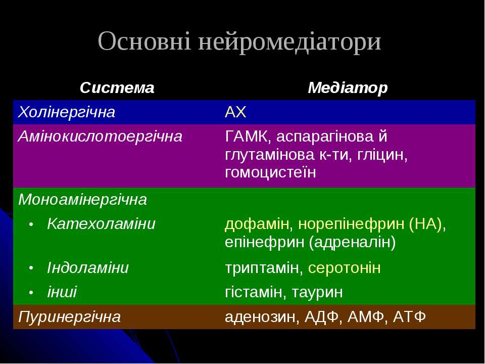 Основні нейромедіатори Система Медіатор Холінергічна АХ Амінокислотоергічна Г...