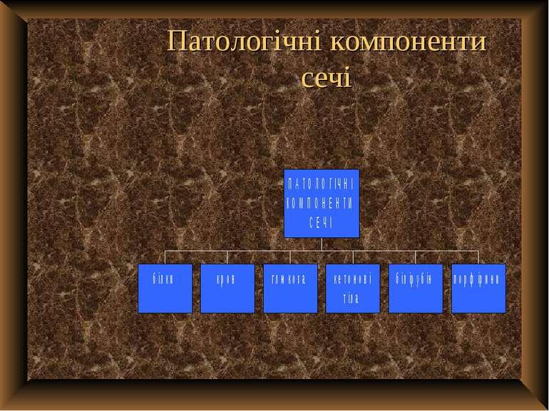 Патологічні компоненти сечі