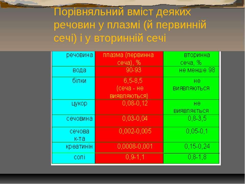 Порівняльний вміст деяких речовин у плазмі (й первинній сечі) і у вторинній сечі