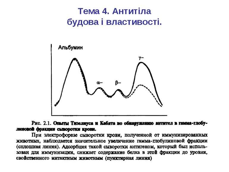Тема 4. Антитіла будова і властивості.
