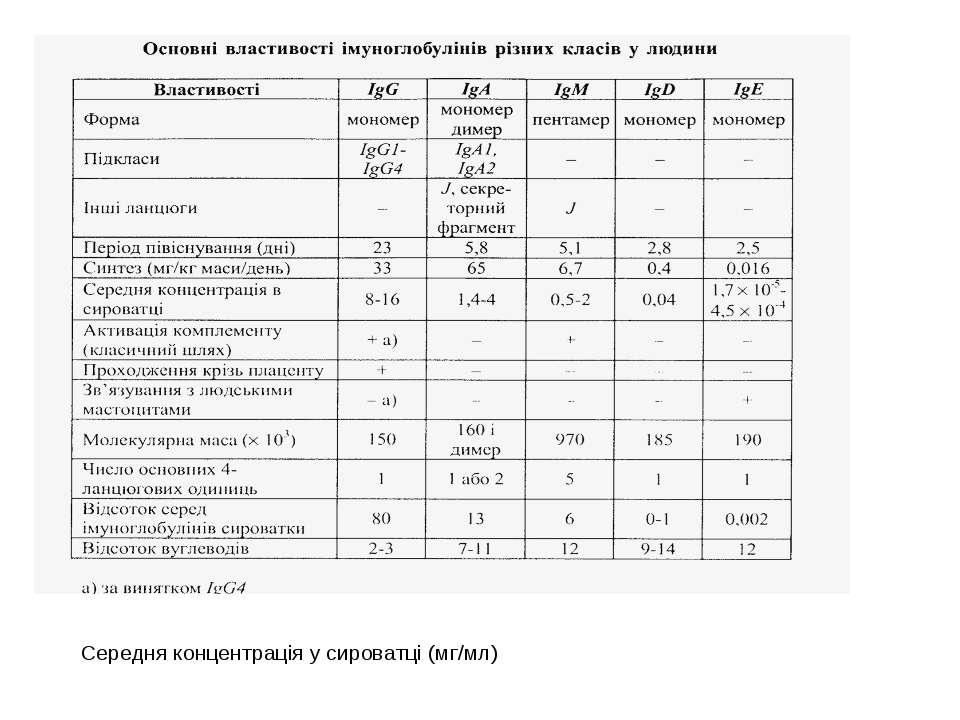 Середня концентрація у сироватці (мг/мл)