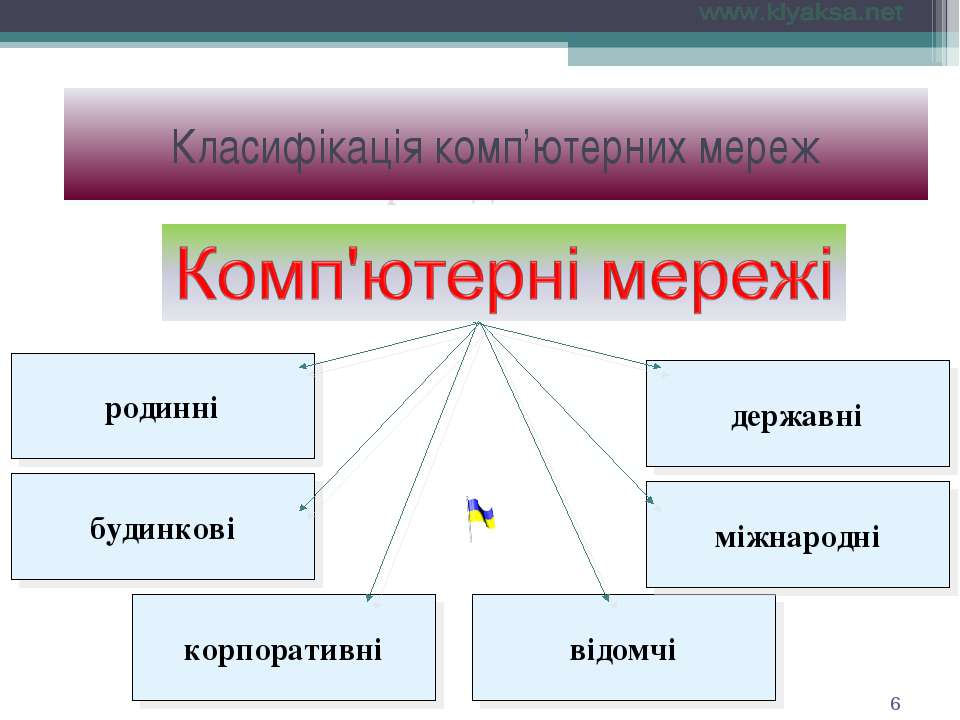 По принадлежности Класифікація комп'ютерних мереж *