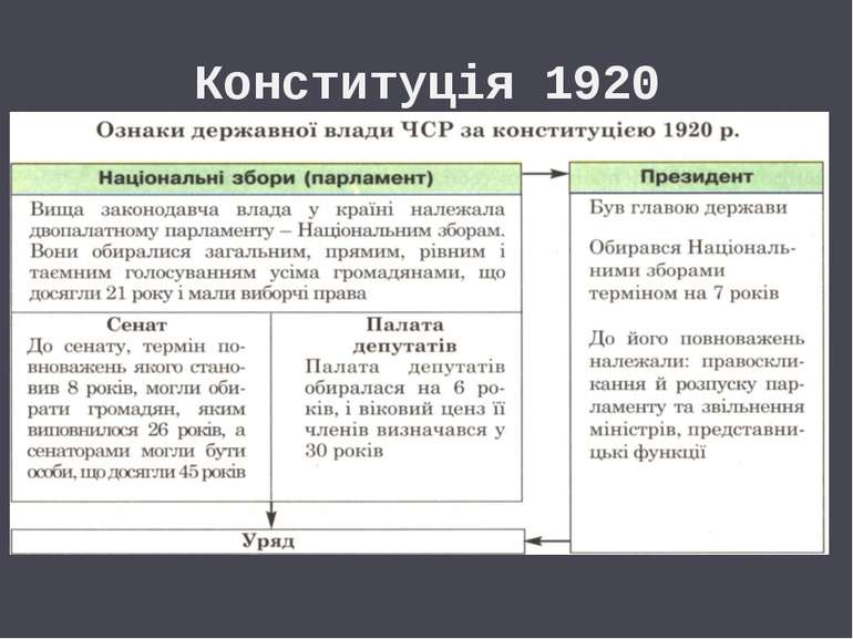 Конституція 1920