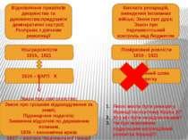 Ультрароялісти 1815, 1821 Помірковані роялісти 1816 - 1821 Відновлення привіл...