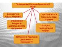 Передумови Липневої революції 1830р Економічна криза, неврожаї Спроби Карла Х...