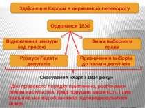 Здійснення Карлом Х державного перевороту Ордонанси 1830 Відновлення цензури ...