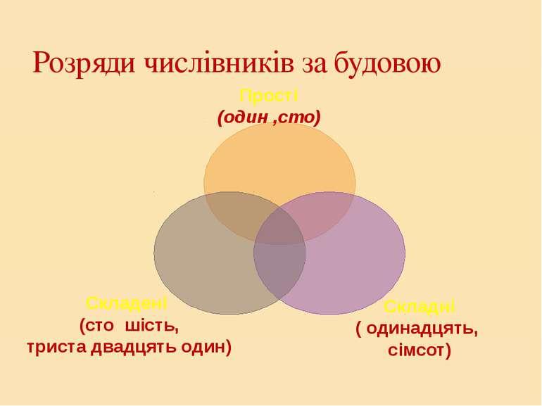 Розряди числівників за будовою Прості (один ,сто) Складні ( одинадцять, сімсо...