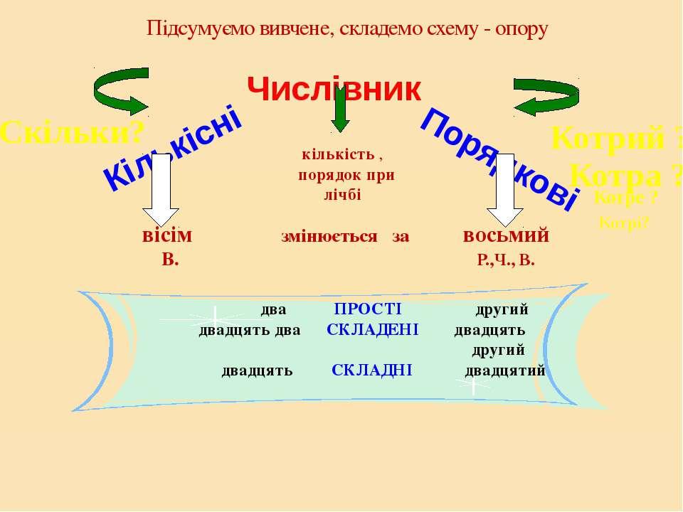 Підсумуємо вивчене, складемо схему - опору Числівник Кількісні Порядкові кіль...