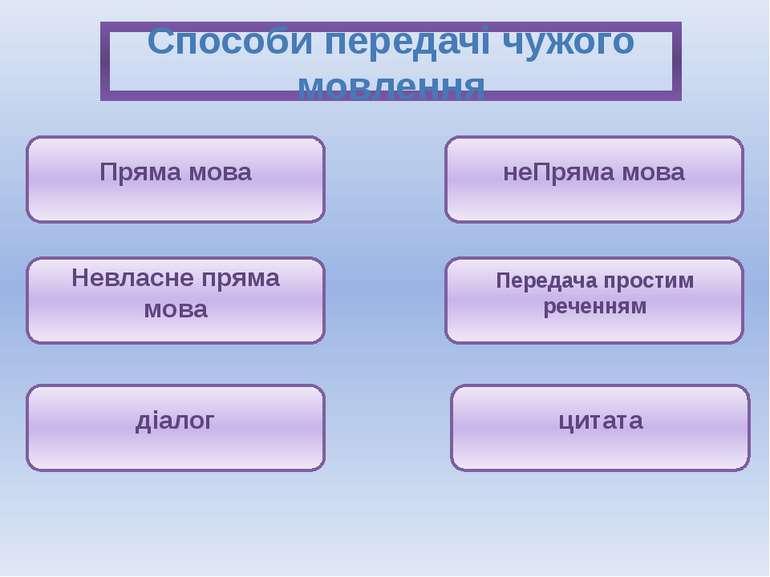Способи передачі чужого мовлення Пряма мова неПряма мова Невласне пряма мова ...