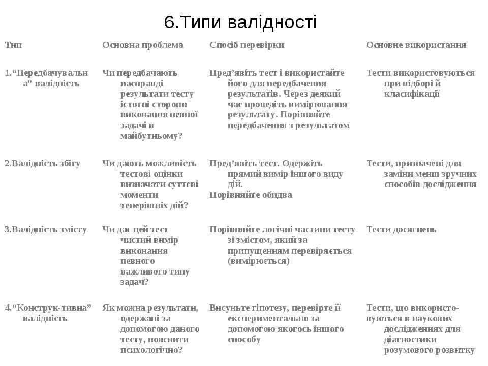 6.Типи валідності