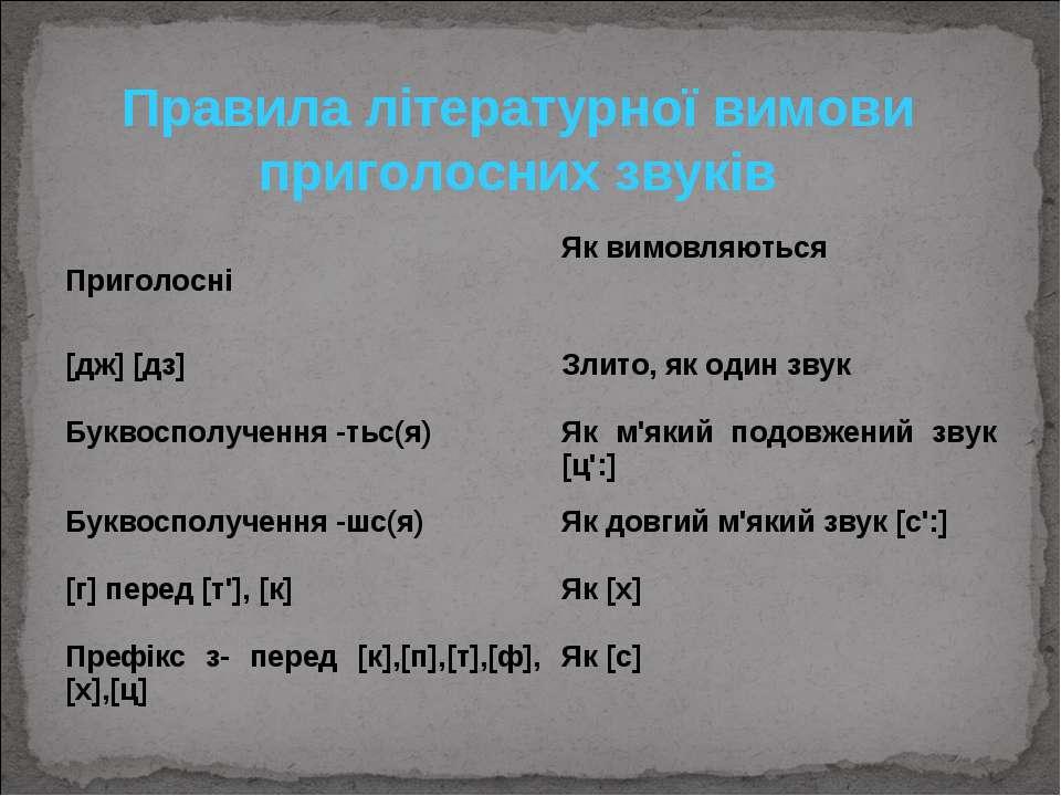 Правила літературної вимови приголосних звуків Приголосні Як вимовляються [дж...