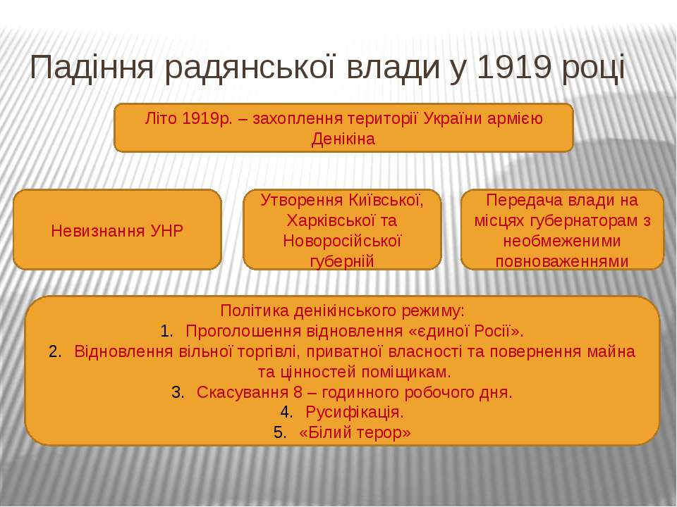 Падіння радянської влади у 1919 році Літо 1919р. – захоплення території Украї...
