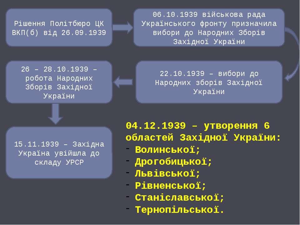 Рішення Політбюро ЦК ВКП(б) від 26.09.1939 06.10.1939 військова рада Українсь...