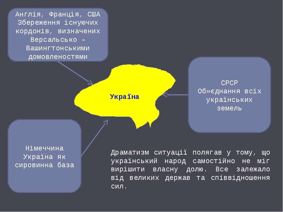 Україна Англія, Франція, США Збереження існуючих кордонів, визначених Версаль...