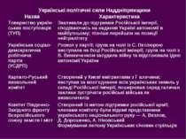 Українські політичні сили Наддніпрянщини Назва Характеристика Товариство укра...