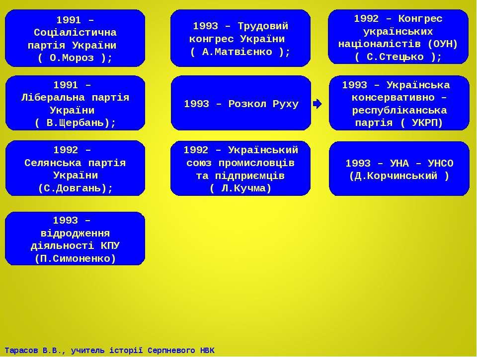 1991 – Соціалістична партія України ( О.Мороз ); 1992 – Селянська партія Укра...