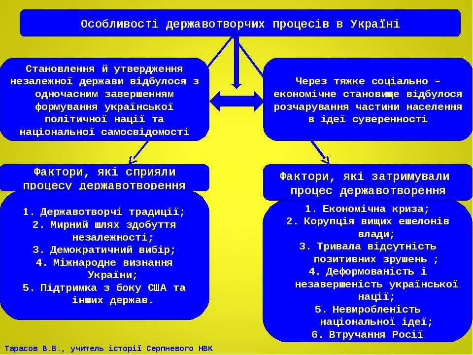 Особливості державотворчих процесів в Україні Становлення й утвердження незал...