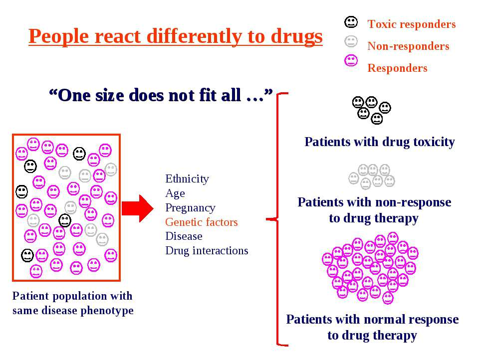 Patient population with same disease phenotype Patients with normal response ...