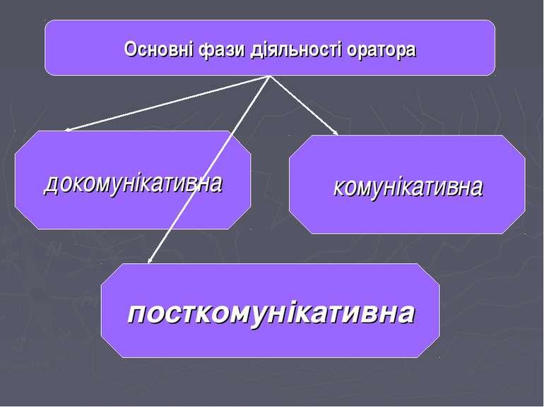 Основні фази діяльності оратора докомунікативна посткомунікативна комунікативна