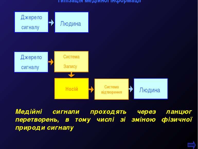 М.Кононов © 2009 E-mail: mvk@univ.kiev.ua * Джерело сигналу Джерело сигналу М...