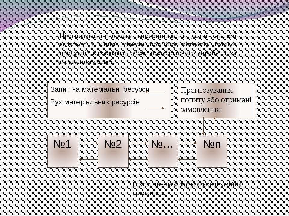 Прогнозування обсягу виробництва в даній системі ведеться з кінця: знаючи пот...