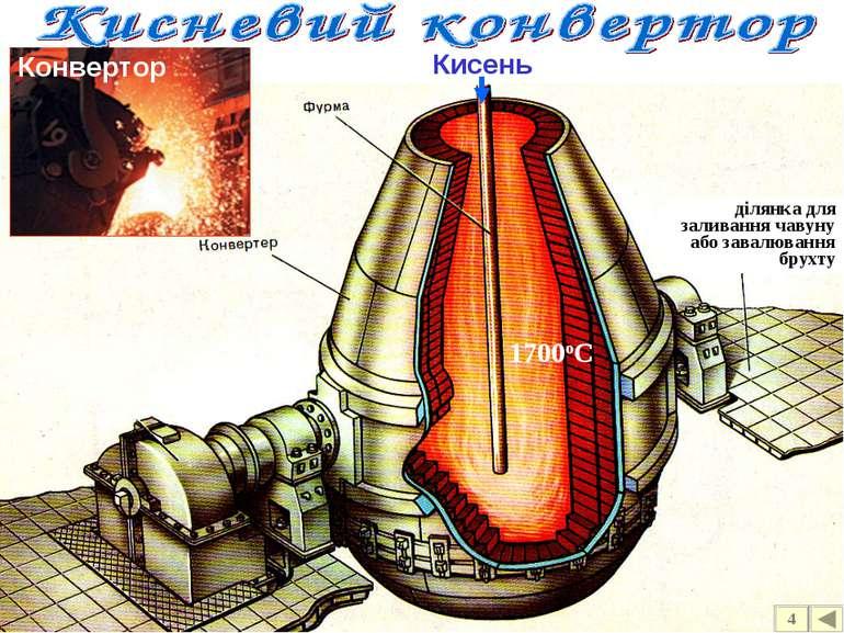Кисень ділянка для заливання чавуну або завалювання брухту Конвертор 4 1700оС