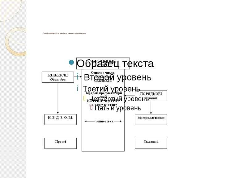 Розряди числівників за значенням і граматичними ознаками