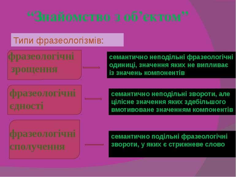 """""""Знайомство з об'єктом"""" Типи фразеологізмів: фразеологічні зрощення семантичн..."""