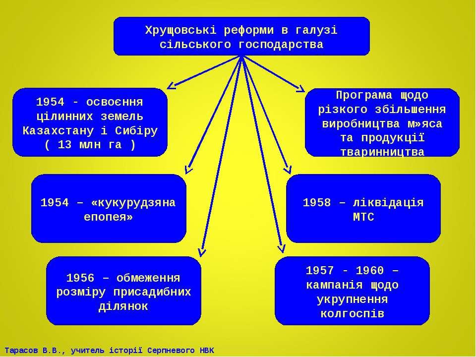 Хрущовські реформи в галузі сільського господарства 1954 - освоєння цілинних ...