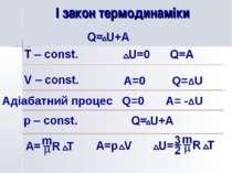 І закон термодинаміки A=0 Q=ΔU Адіабатний процес Q=0 A= -ΔU