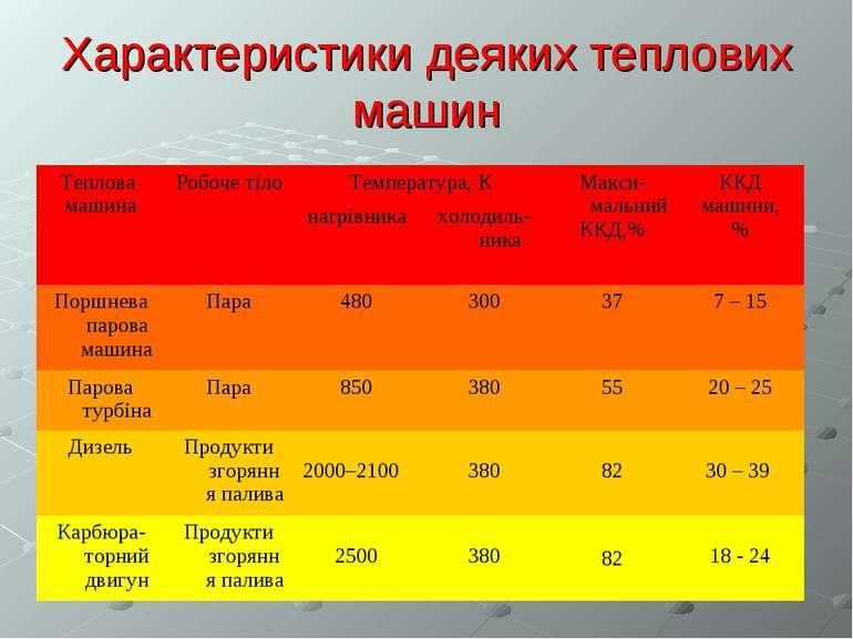 Характеристики деяких теплових машин