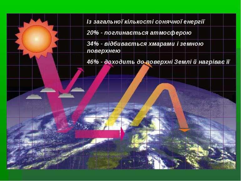 Із загальної кількості сонячної енергії 20% - поглинається атмосферою 34% - в...