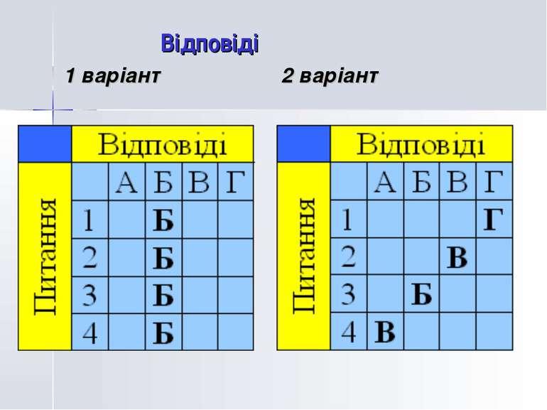Відповіді 1 варіант 2 варіант