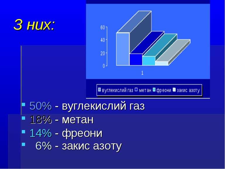 З них: 50% - вуглекислий газ 18% - метан 14% - фреони 6% - закис азоту