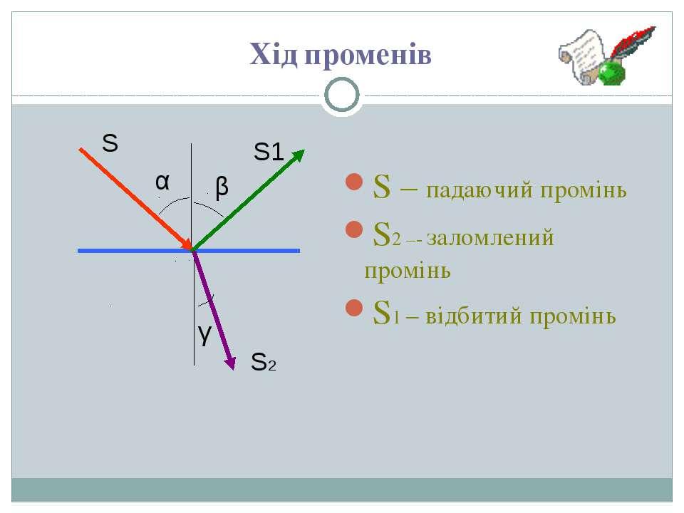 Хід променів S – падаючий промінь S2 –- заломлений промінь S1 – відбитий пром...
