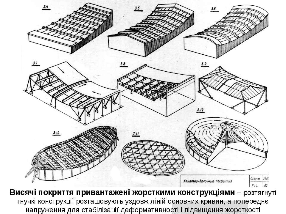 Висячі покриття привантажені жорсткими конструкціями – розтягнуті гнучкі конс...