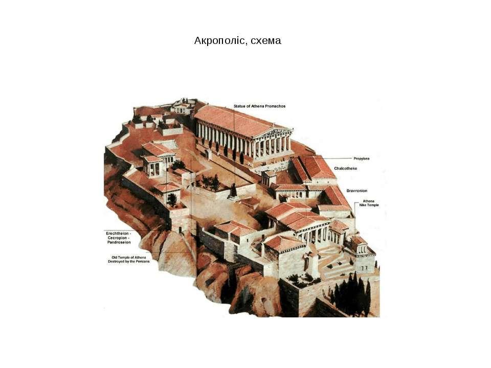 Акрополіс, схема