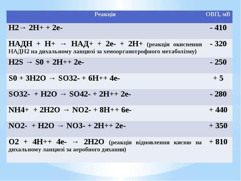 Реакція ОВП, мВ Н2→ 2Н++ 2е- - 410 НАДН+ Н+→НАД++ 2е-+2Н+(реакція окиснення Н...