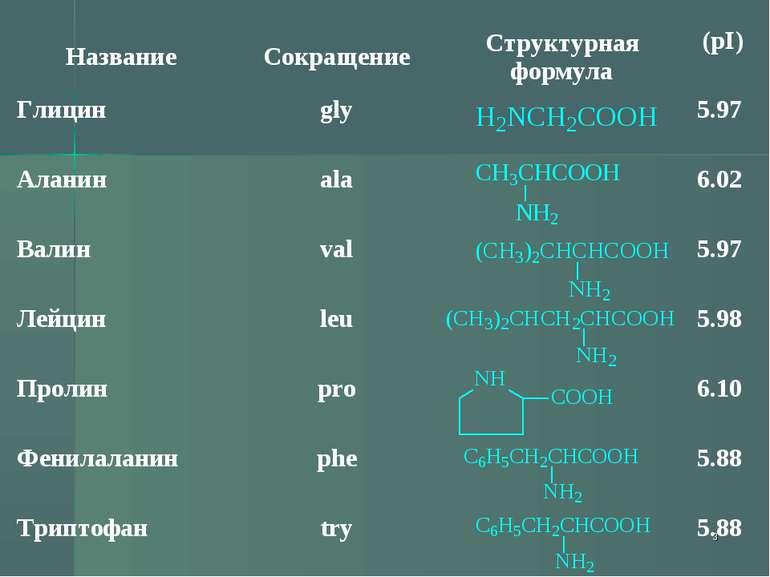 * Название Сокращение Структурная формула (pI) Глицин gly 5.97 Аланин ala 6.0...