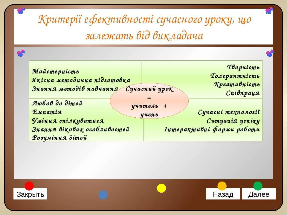 Критерії ефективності сучасного уроку, що залежать від викладача Закрыть Наза...