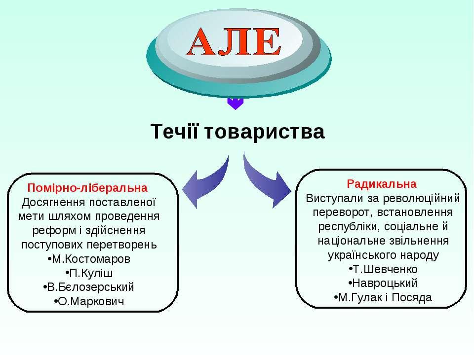 Течії товариства Помірно-ліберальна Досягнення поставленої мети шляхом провед...