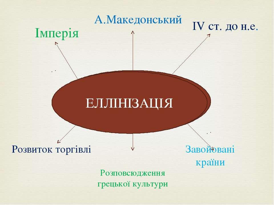 ЕЛЛІНІЗАЦІЯ Імперія ІV ст. до н.е. А.Македонський Розвиток торгівлі Розповсюд...