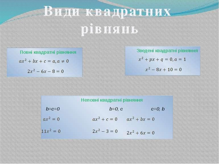 Види квадратних рівнянь Повні квадратні рівняння Зведені квадратні рівняння Н...