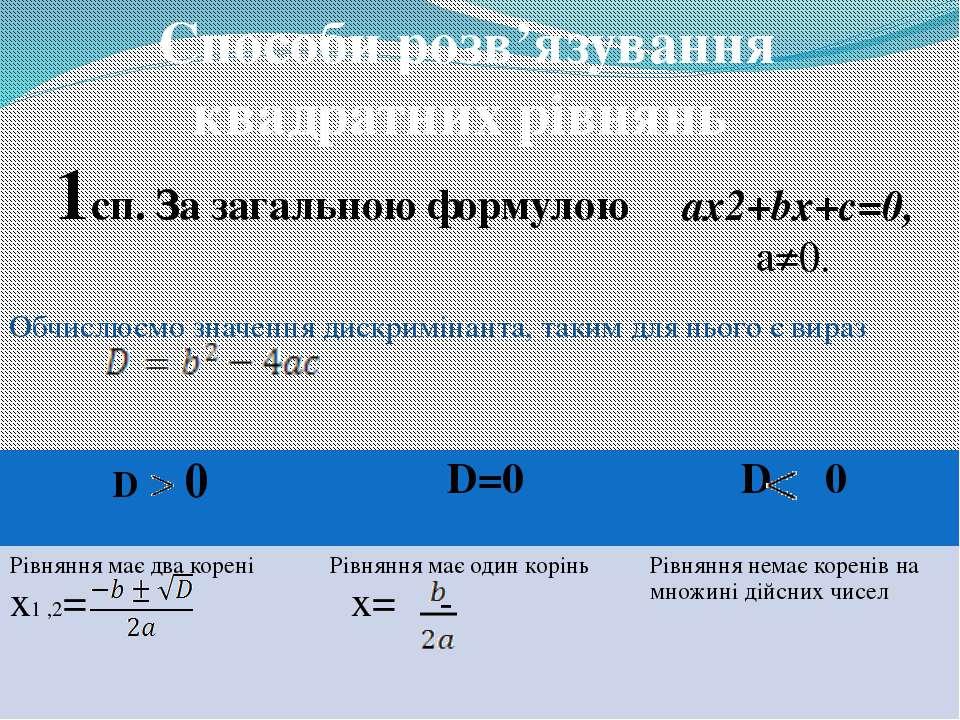 Способи розв'язування квадратних рівнянь 1сп. За загальною формулою ax2+bx+c=...