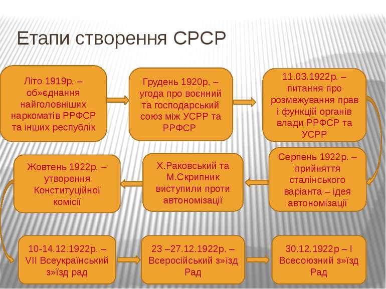 Етапи створення СРСР Літо 1919р. – об»єднання найголовніших наркоматів РРФСР ...