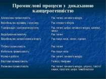 Промислові процеси з доказаною канцерогенністю Алюмінієва промисловість Рак л...