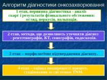 Алгоритм діагностики онкозахворювання 1 етап, первинна діагностика - аналіз с...