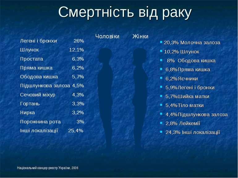 Смертність від раку Національний канцер-реєстр України, 2006 Чоловіки Жінки 2...